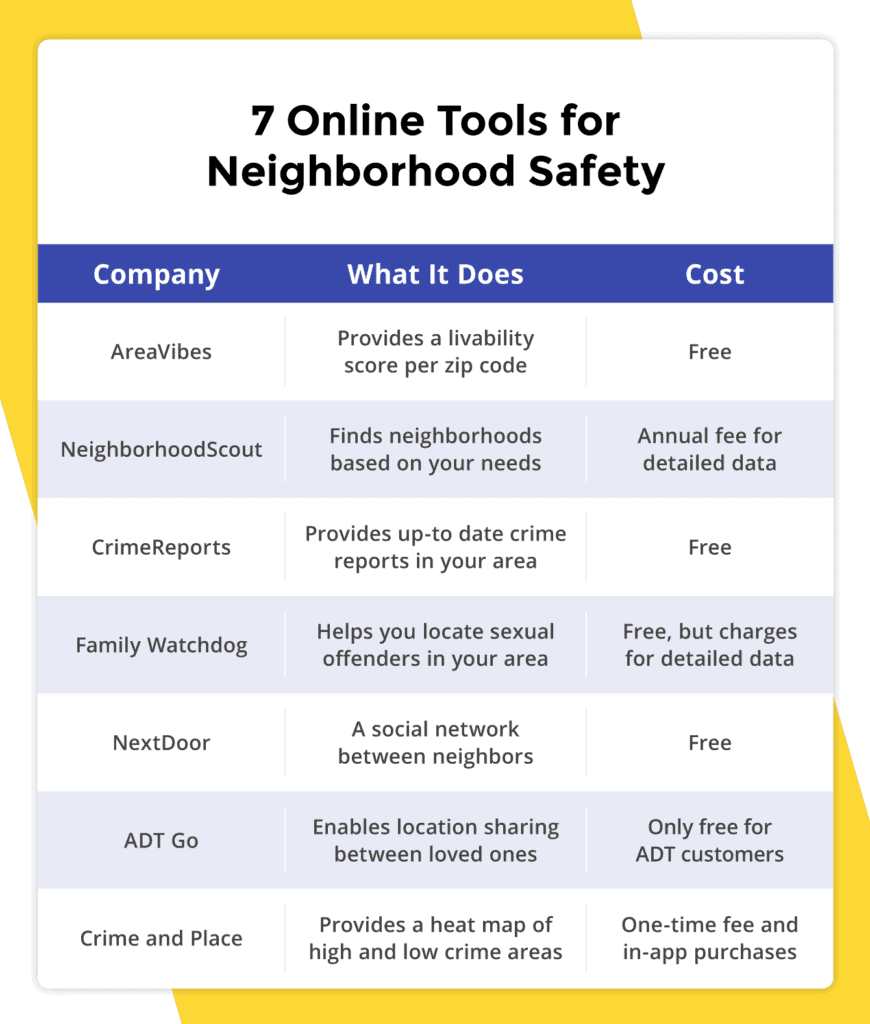 7 Online Tools For Neighborhood Safety 870x1024