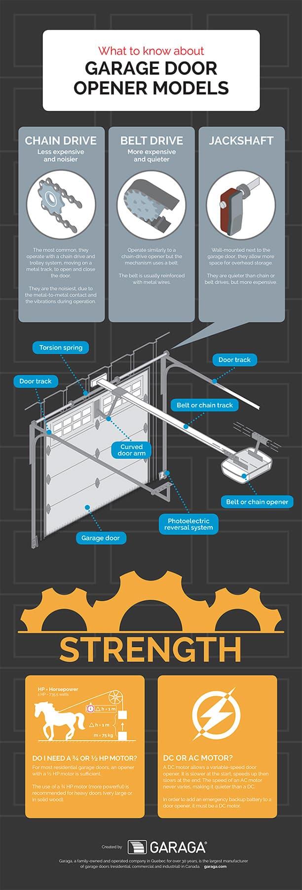 Choosing your Garage Door Opener Model