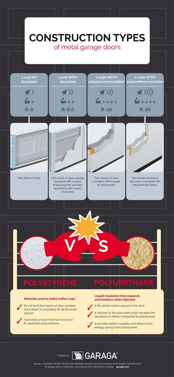 Best steel garage door construction and insulation