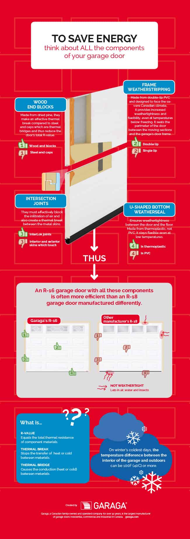 Energy Efficient Garage Doors: Save on your bills